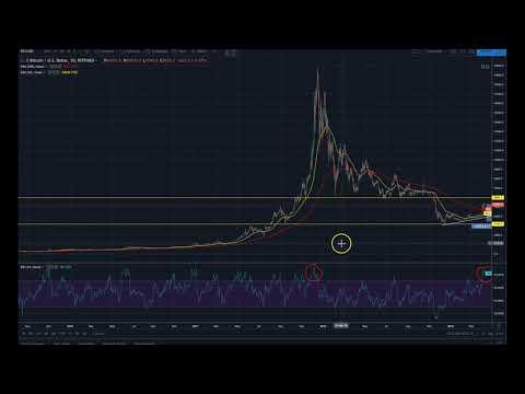 Bitcoin Pulls Back! | Healthy Consolidation?