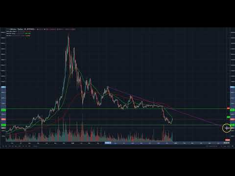 Why Bitcoin's Rally May Have LEGS!