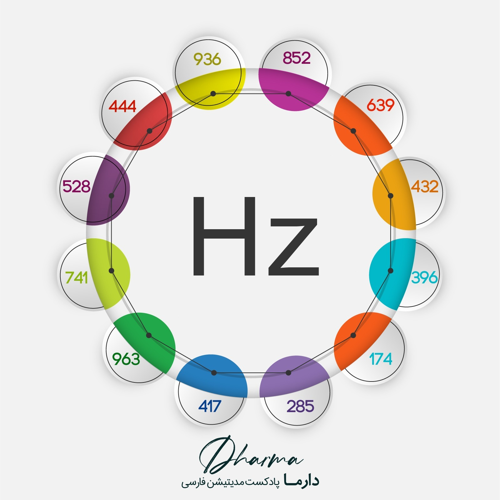 7Hz - فرکانس 7 هرتز