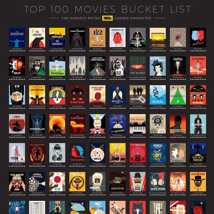 پنجمین ویژه برنامه بهترین فیلمهای سایت IMDB (فیلم 83 تا 108)