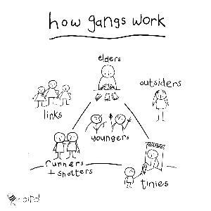 UK Street Gangs   A Look Inside