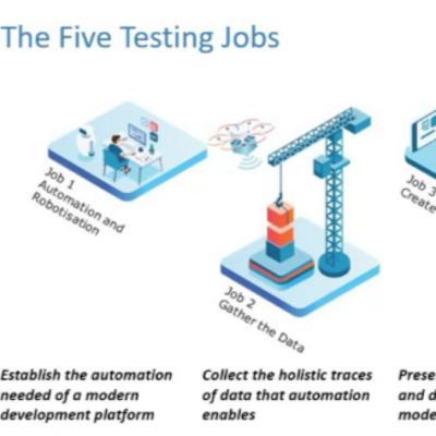 Fem jobb - Modell för digitalisering