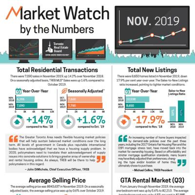 Episode 177: November 2019 Toronto & GTA real estate 🏡 review.