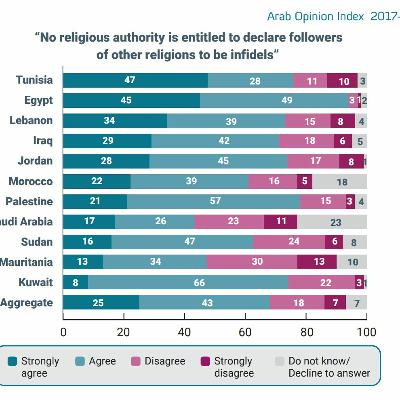 Changing attitudes towards religiosity-A double-edged sword for Arab rulers