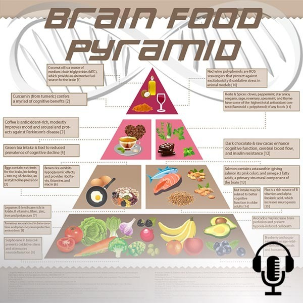 """The Brain Food Pyramid: Sharpen your intellect with these 5 """"Nootropic foods"""""""