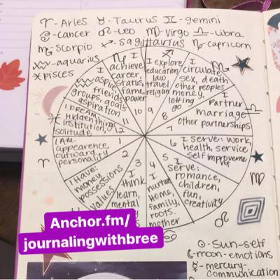 🌞💫Astrology Wheel pt. 1💫🌞