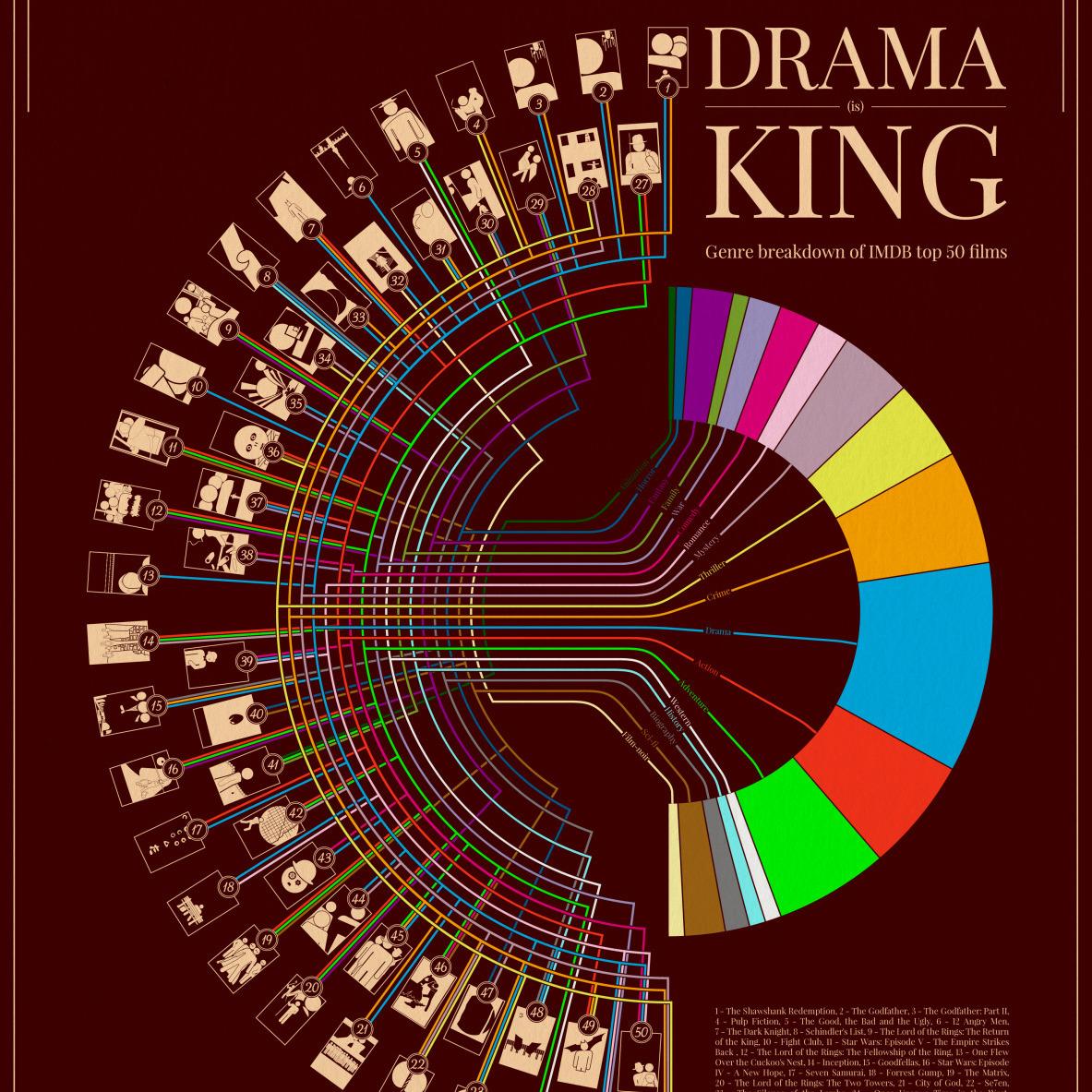 IMDB قسمت چهارم بررسی 250 فیلم برتر
