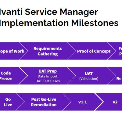 Ivanti Service Manager Implementation Milestones